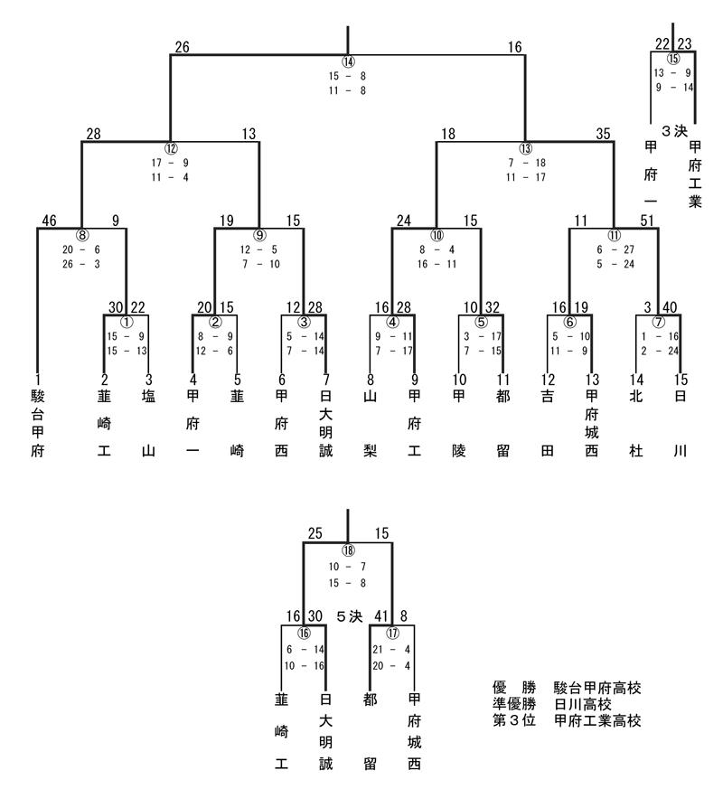 甲府 ホームページ 駿台 高校