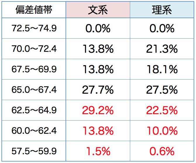 偏差 低い 高校 日本 値 一