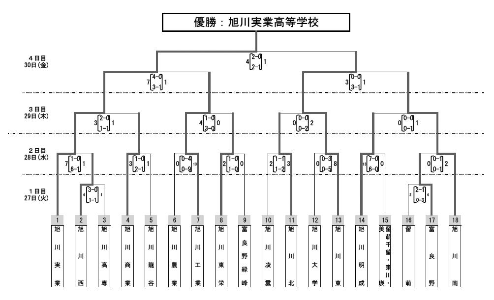 北海道東川高等学校